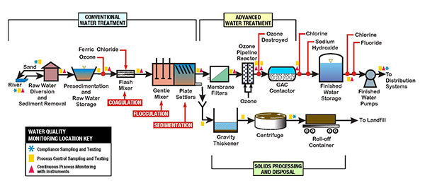 Click on graphic for more detailed information about the water treatment process.
