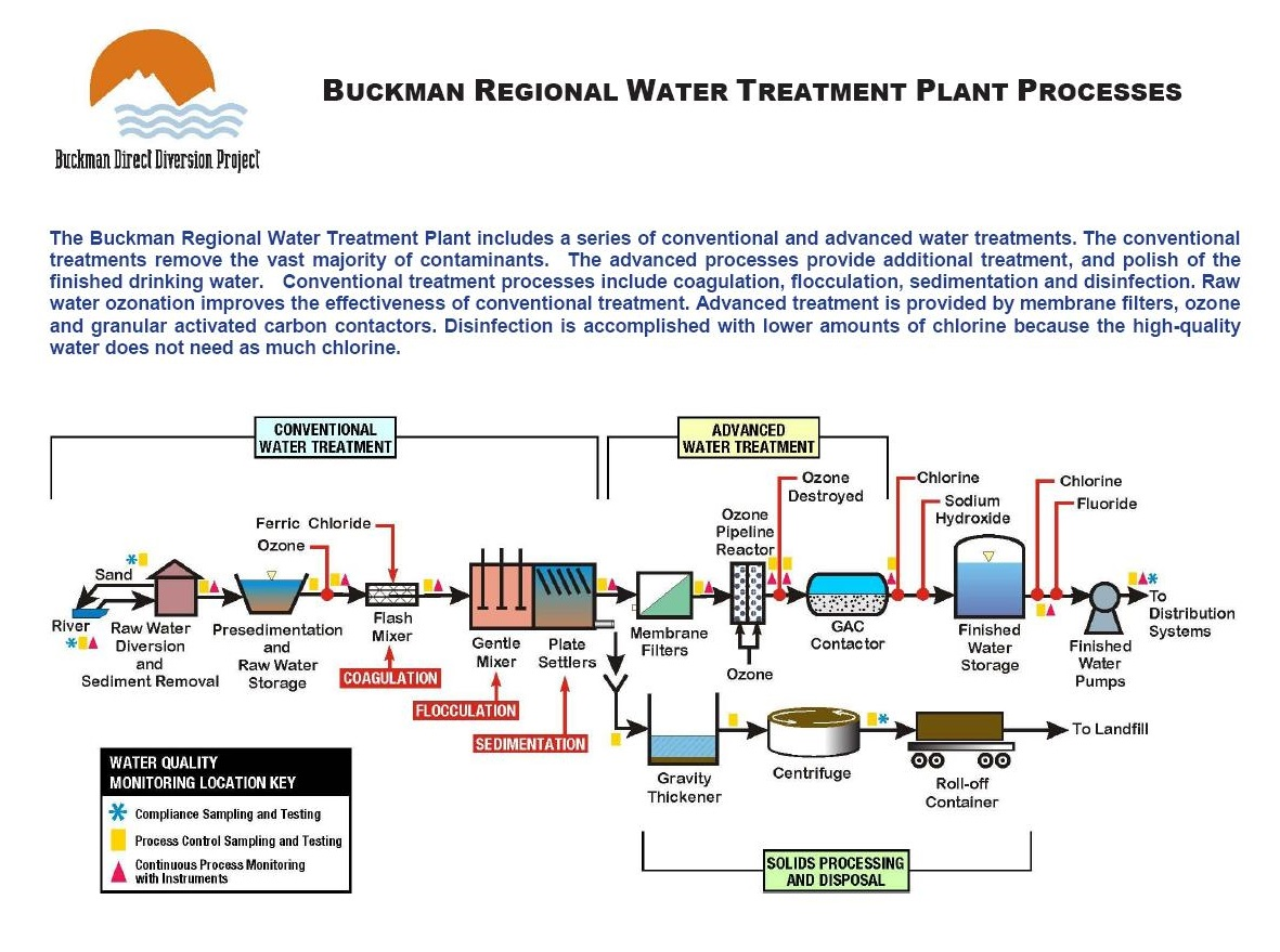 Buckman Direct Diversion – State-of-the-Art Water Treatment Plant
