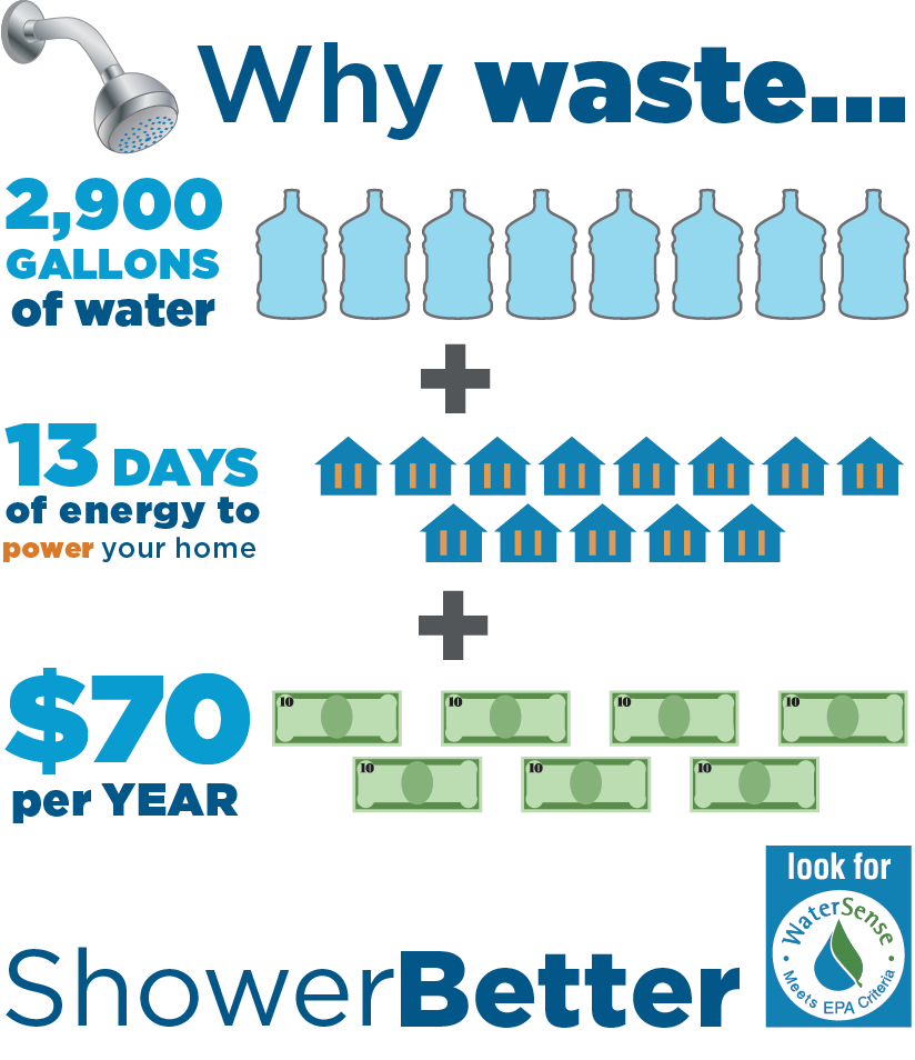 shower-less-for-water-savings