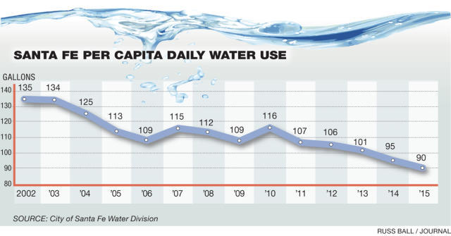 2015 water graph